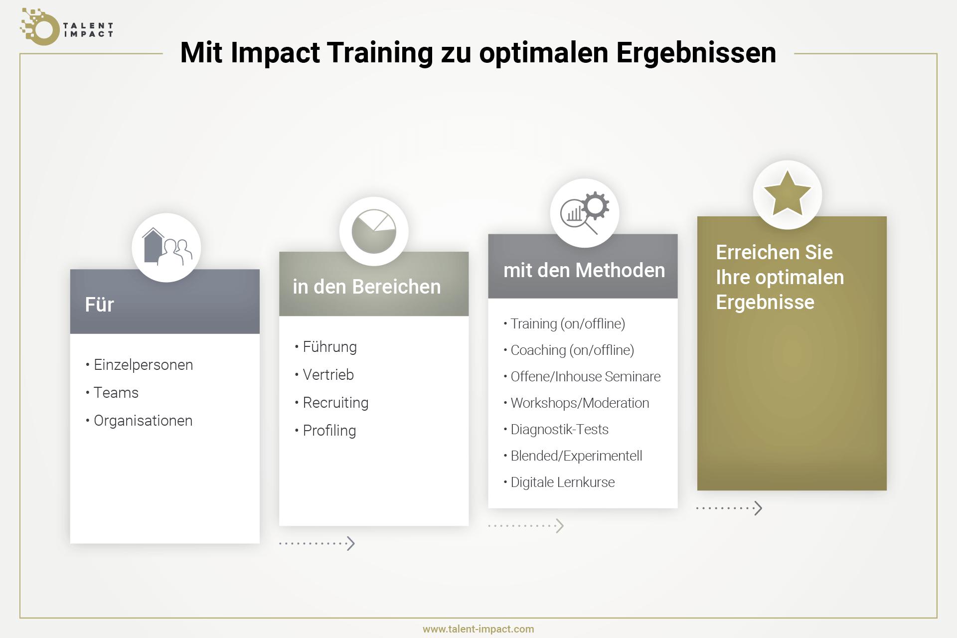 Grafik, die zeigt, wie Talent Impact Training mit Blended und experimentellen Kursinhalten kombiniert, um optimale Lernergebnisse zu erhalten