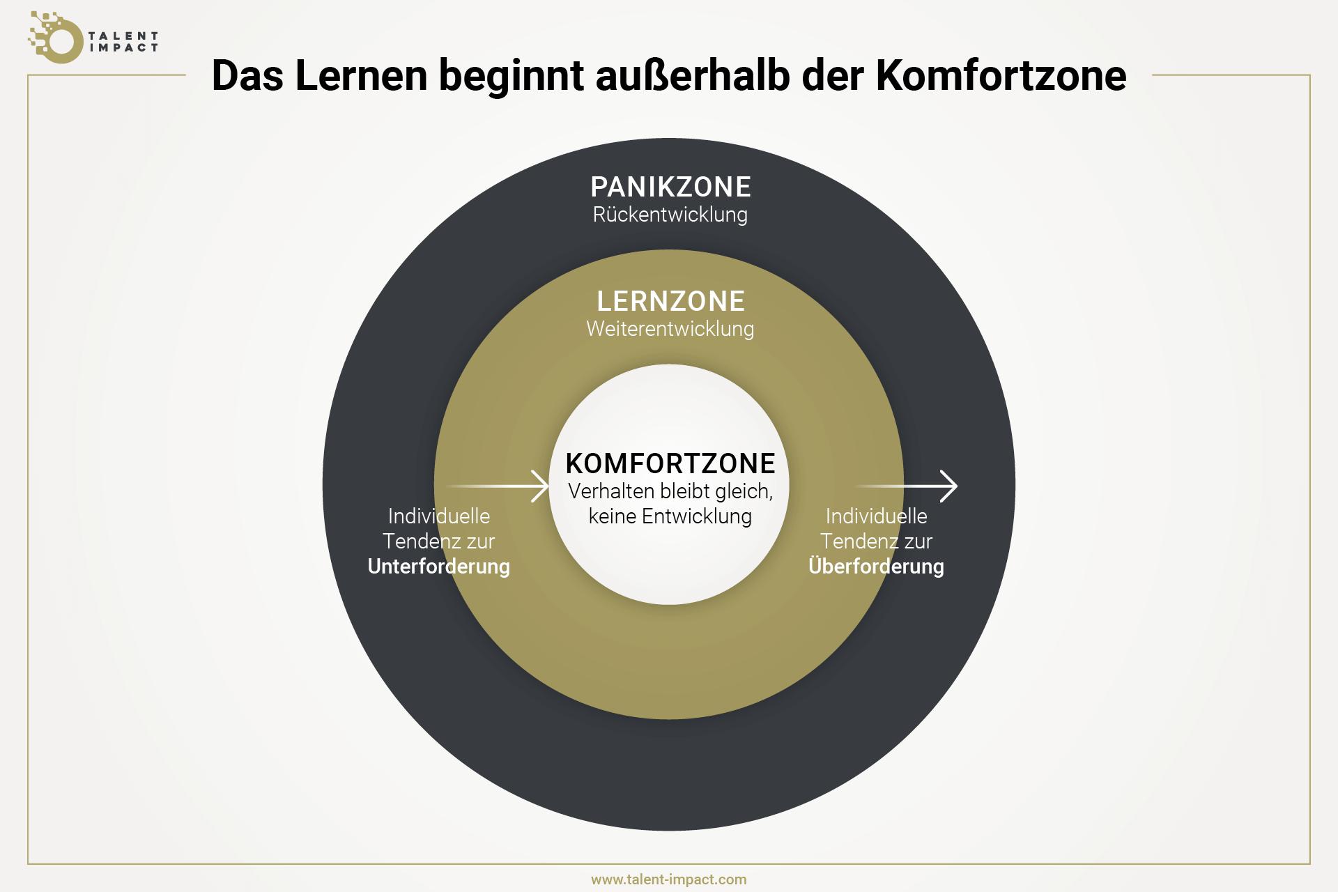 Grafik, die zeigt, wie wichtig es ist, den Lernen aus der Komfortzone in die Lernzone zu bringen, ohne ih zu überfordern, weil dort die Regression droht
