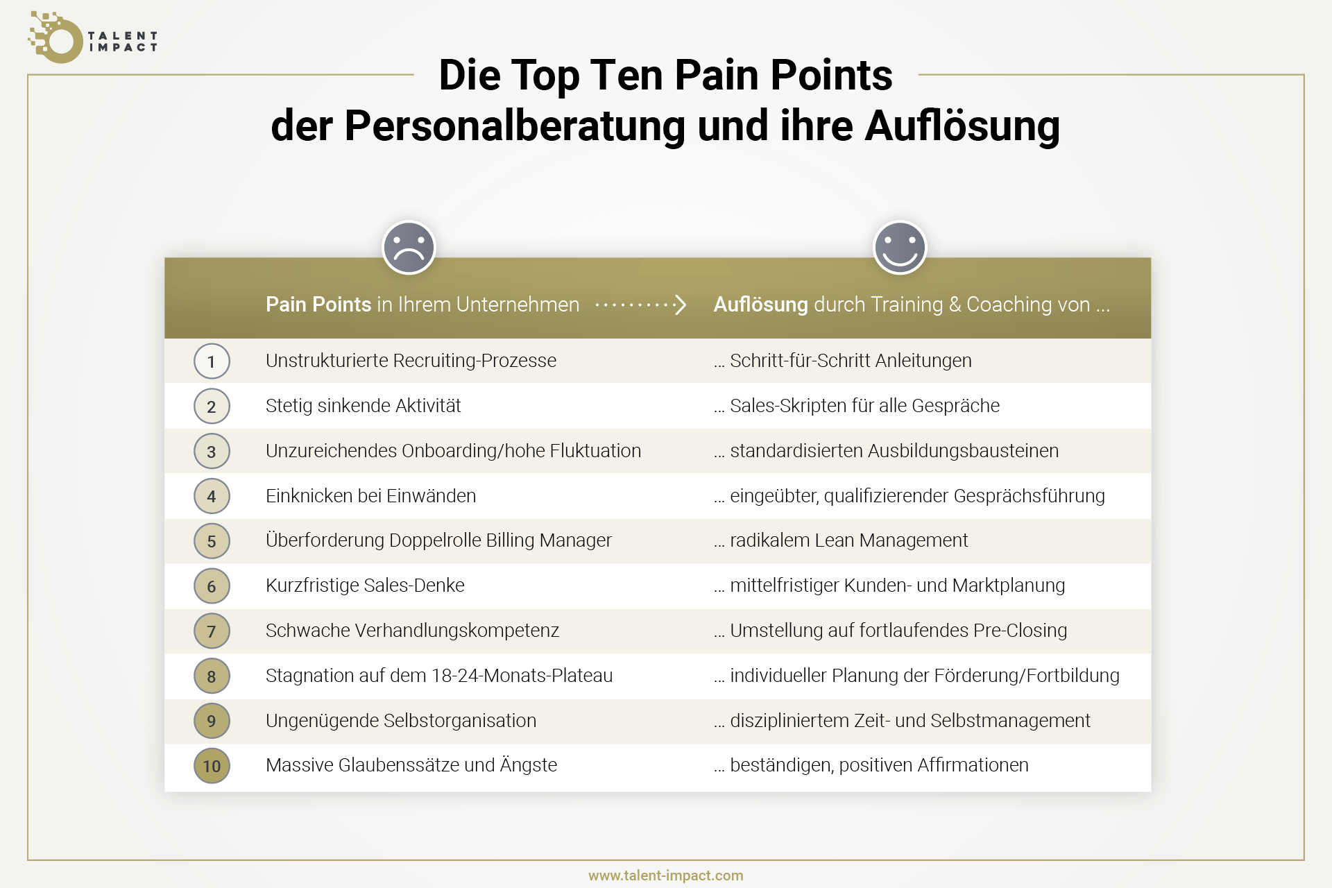 Grafik, die zeigt, wie die zehn zentrale Schmerzpunkte bzw. Probleme in der Personalberatung durch gezieltes Training gelöst werden können