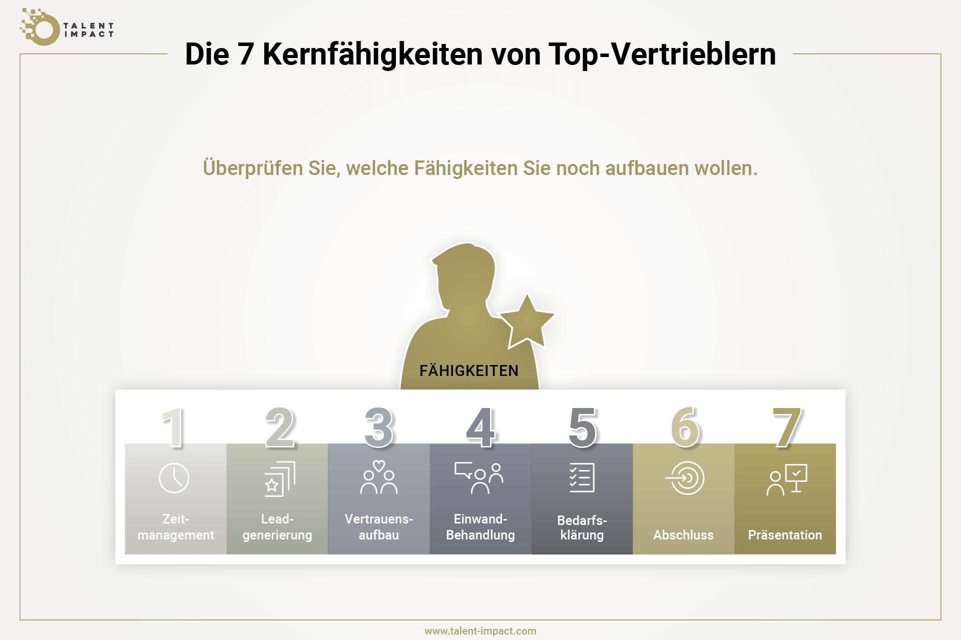Grafik, die zeigt, welche Eigenschaften ein Vertriebler kombinieren muss, um zu einem Top-Sales-Mitarbeiter zu werden