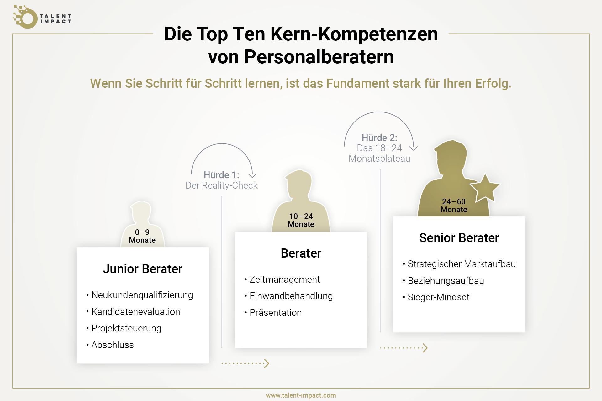 Grafik, die zeigt, dass man als Personalberater zwei große Hürden in seiner Karriere überkommen muss