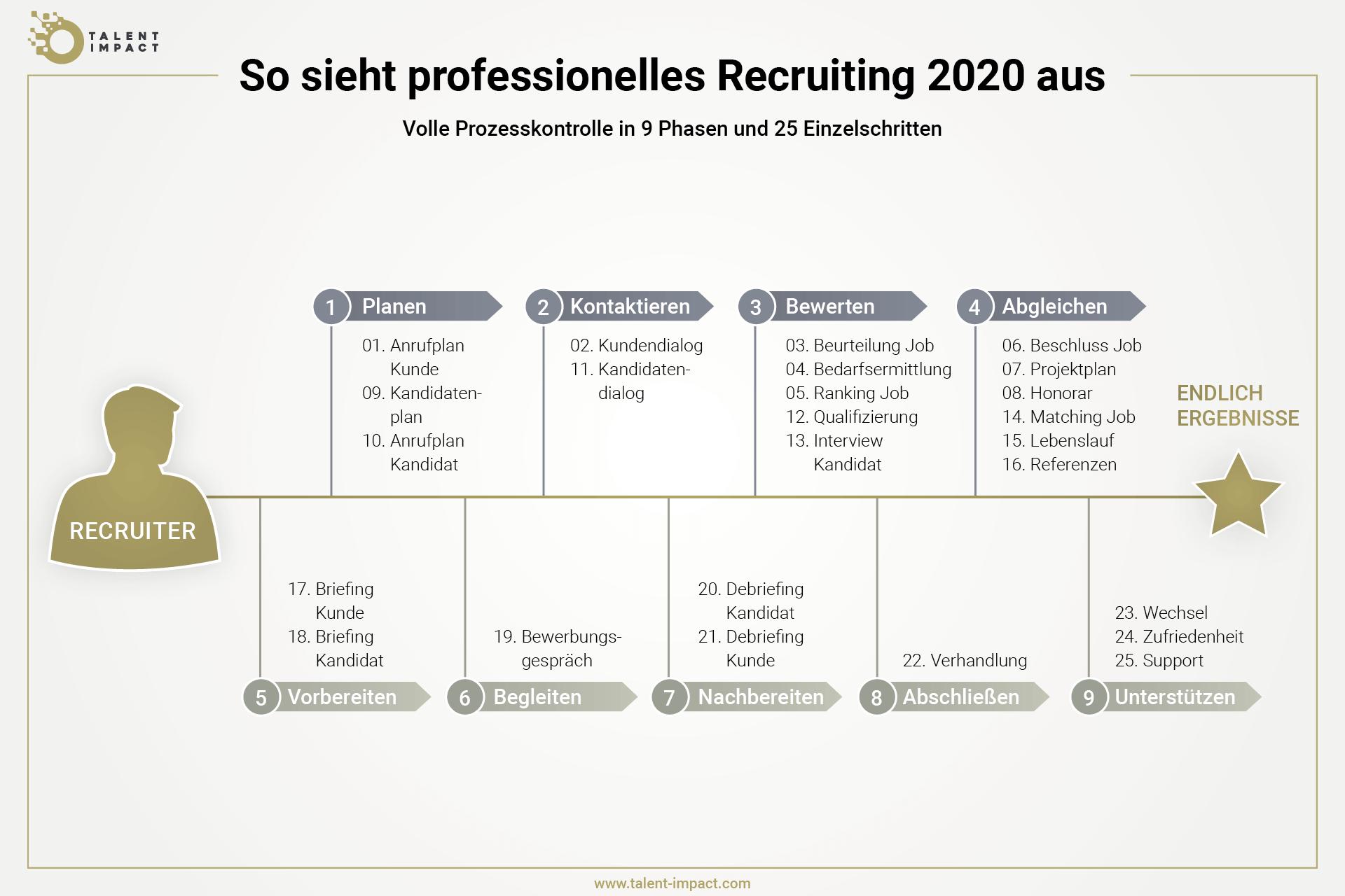 Grafik, die zeigt, wie professionelles Recruiting strukturiert sein muss - no cutting corner - Recruiting Cycle - Recruiting Prozess