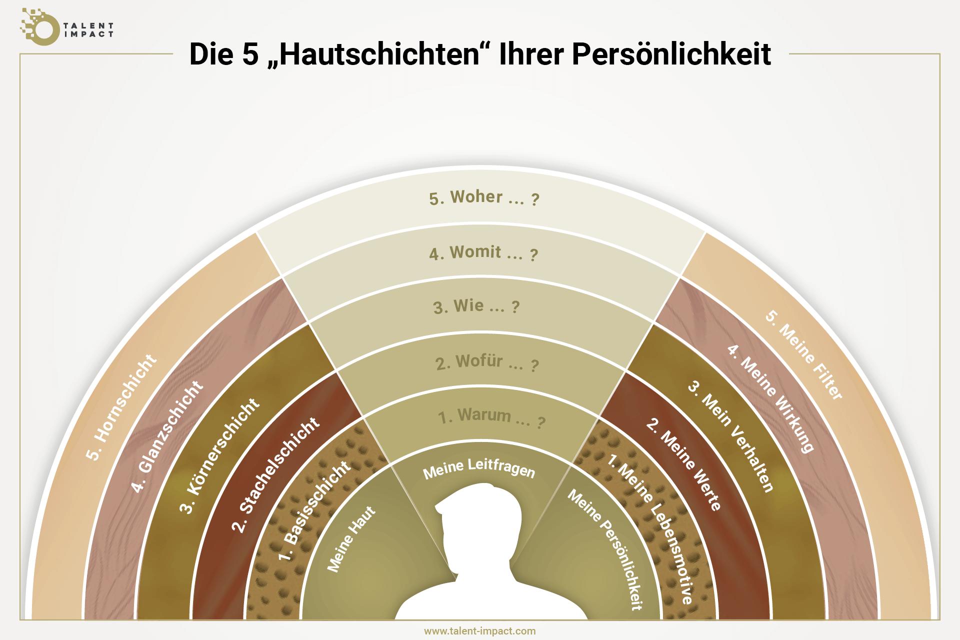Grafik, die zeigt, wie die fünf Schichten einer Persönlichkeit strukturiert sind und wie Sie diese pflegen können