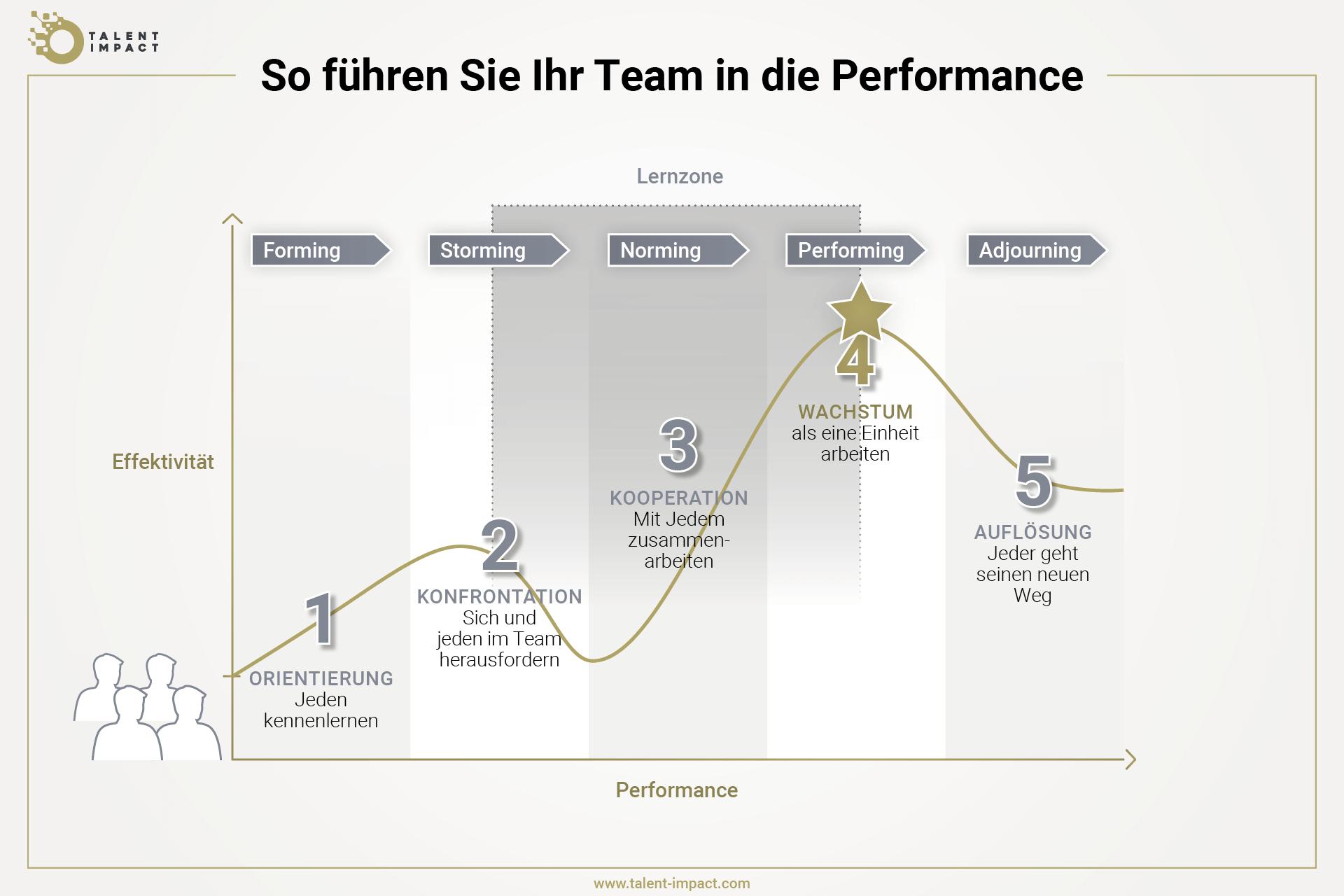 Grafik, die zeigt, wie ein Team sich in fünf Phasen in die Performance entwickelt